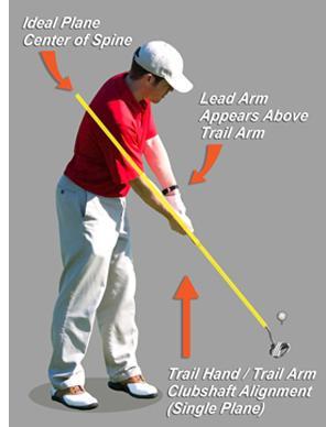 improve golf swing mechanics